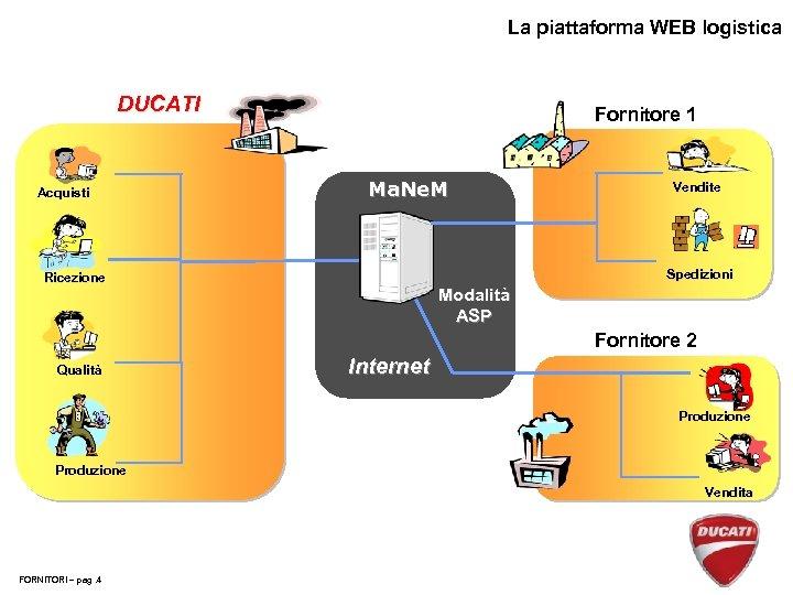 La piattaforma WEB logistica DUCATI Acquisti Fornitore 1 Ma. Ne. M Vendite Spedizioni Ricezione