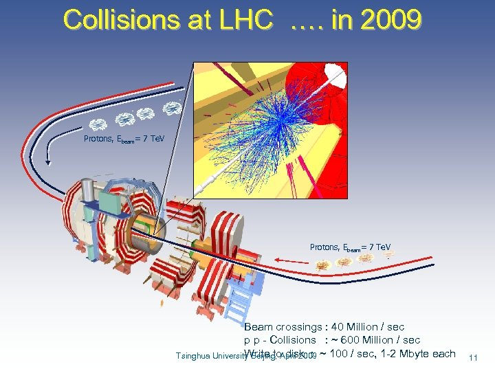 Collisions at LHC …. in 2009 Protons, Ebeam= 7 Te. V Beam crossings :