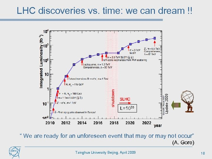 "L=1035 Update 2009 LHC discoveries vs. time: we can dream !! "" We are"