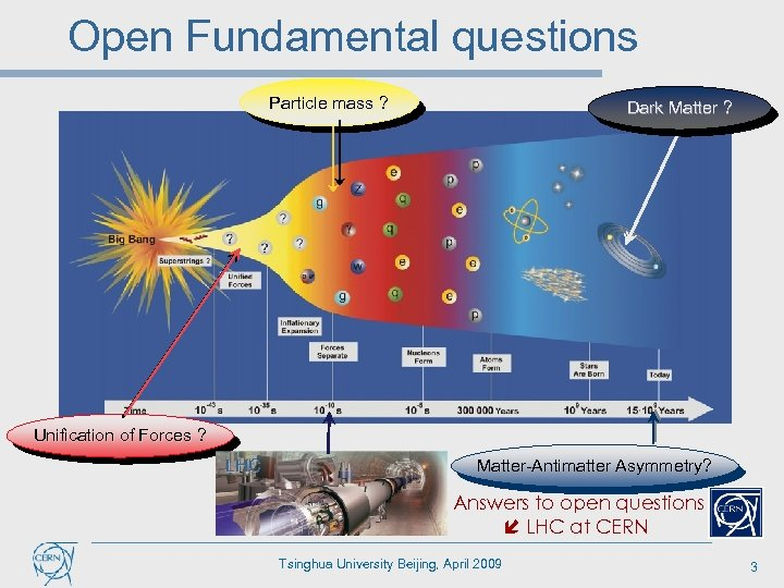 Open Fundamental questions Particle mass ? Particle mass Dark Matter ? Unification of Forces