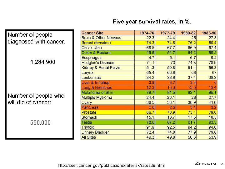 Five year survival rates, in %. Number of people diagnosed with cancer: 1, 284,