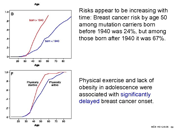 Risks appear to be increasing with time: Breast cancer risk by age 50 among