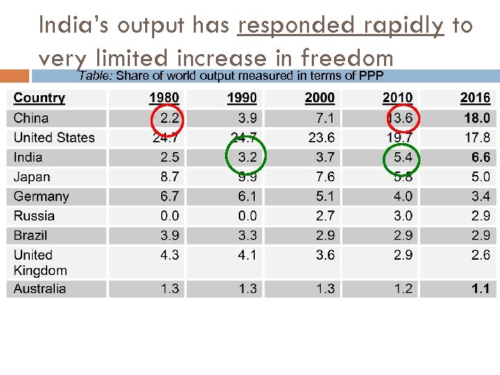 India's output has responded rapidly to very limited increase in freedom Table: Share of
