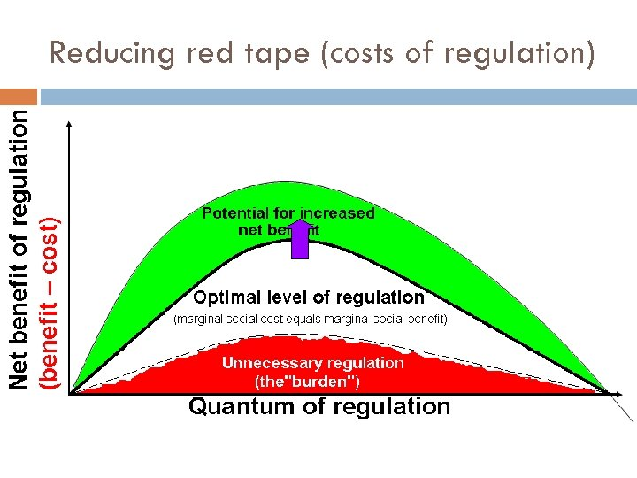 Reducing red tape (costs of regulation)