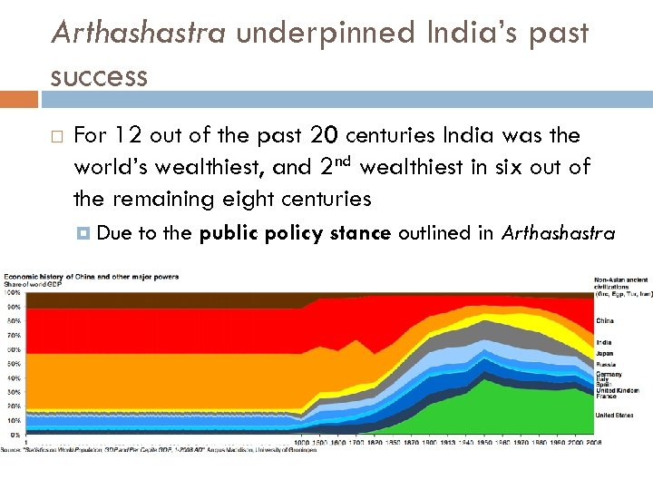 Arthashastra underpinned India's past success For 12 out of the past 20 centuries India