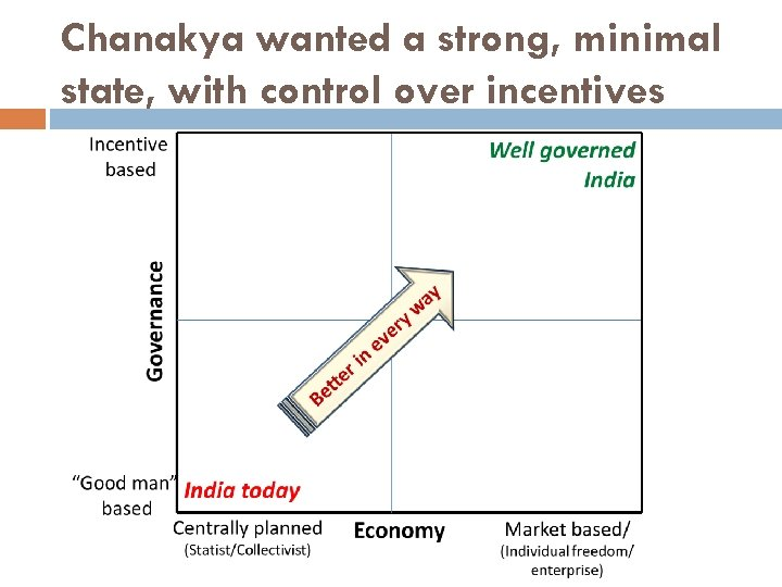 Chanakya wanted a strong, minimal state, with control over incentives