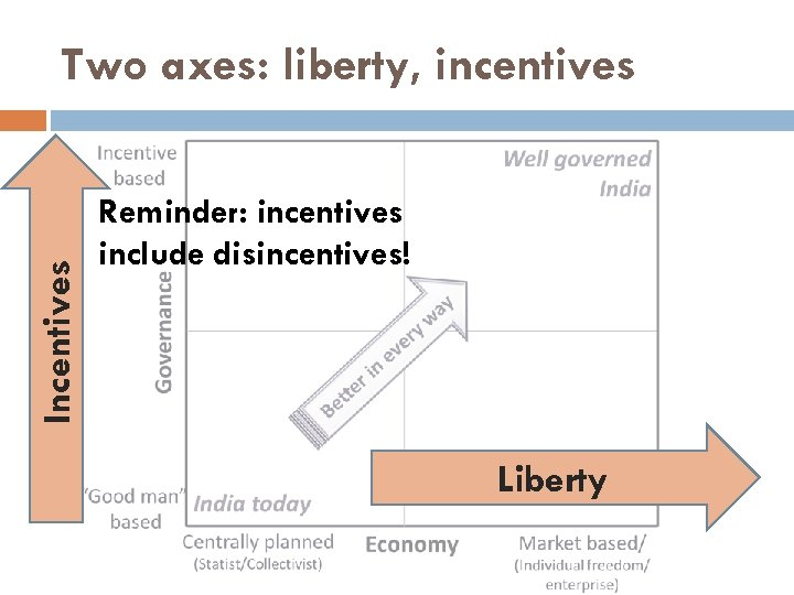 Incentives Two axes: liberty, incentives Reminder: incentives include disincentives! Liberty