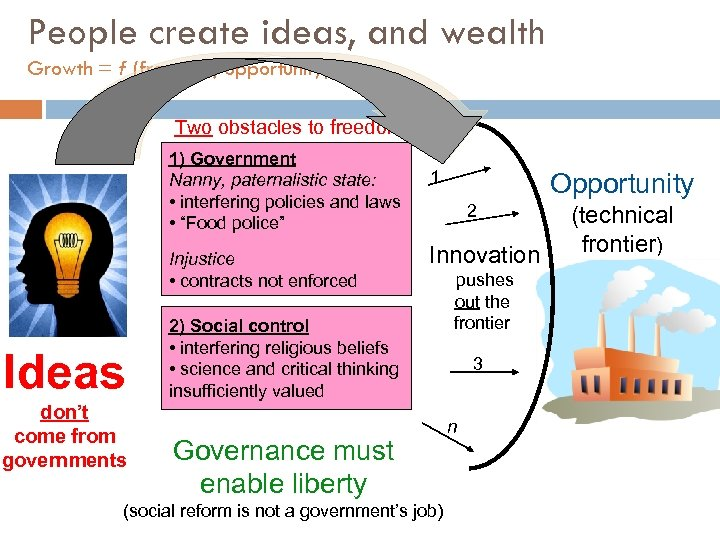 People create ideas, and wealth Growth = f (freedom, opportunity) Two obstacles to freedom