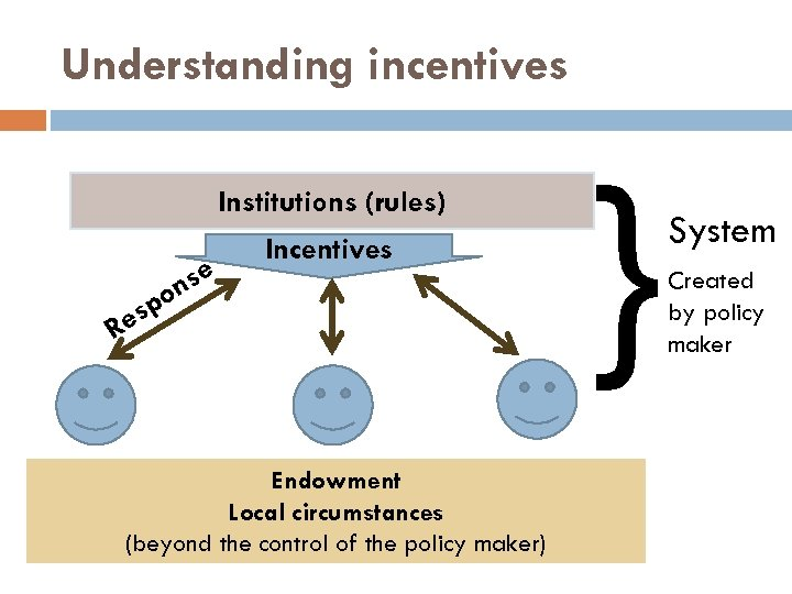 Understanding incentives Institutions (rules) se on esp Incentives R Endowment Local circumstances (beyond the
