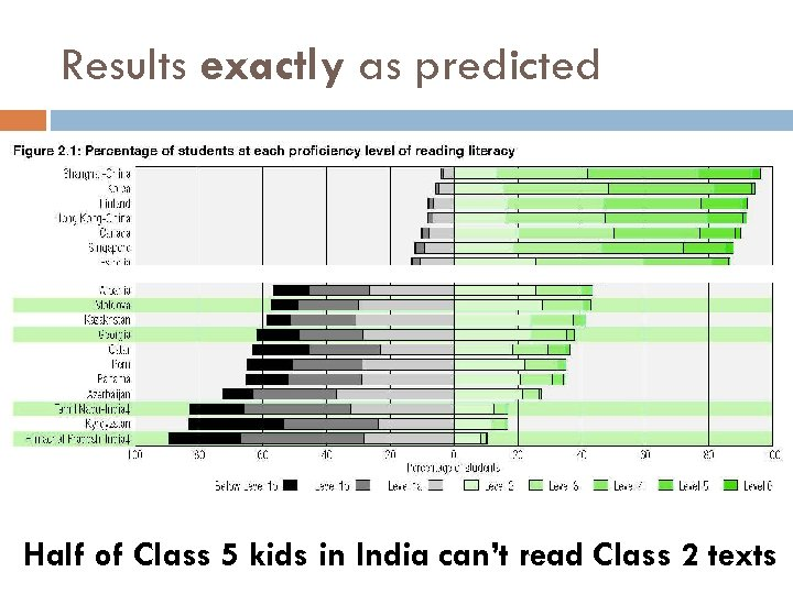 Results exactly as predicted Half of Class 5 kids in India can't read Class