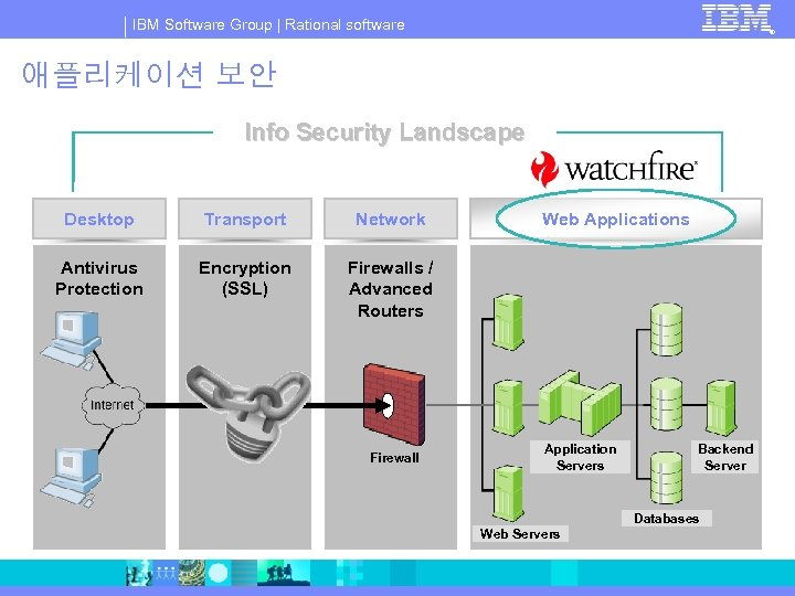 IBM Software Group | Rational software ® 애플리케이션 보안 Info Security Landscape Desktop Transport