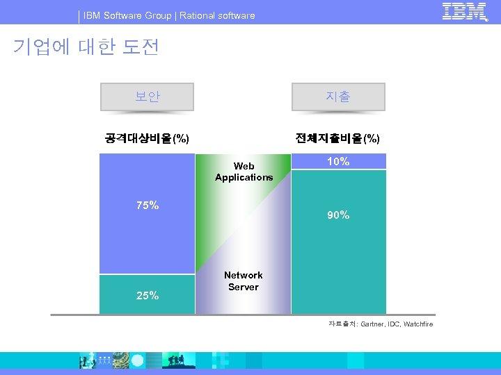 IBM Software Group   Rational software ® 기업에 대한 도전 보안 지출 공격대상비율(%) 전체지출비율(%)