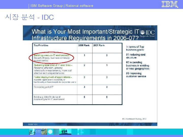 IBM Software Group | Rational software 시장 분석 - IDC ®