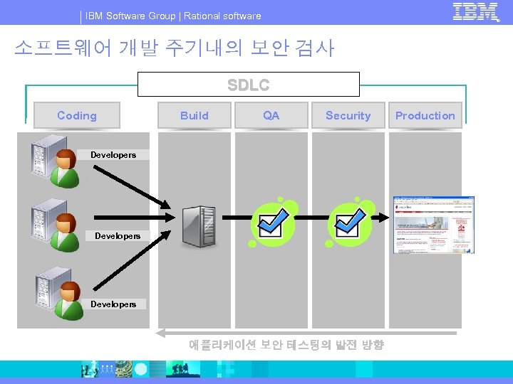 IBM Software Group   Rational software ® 소프트웨어 개발 주기내의 보안 검사 SDLC Coding