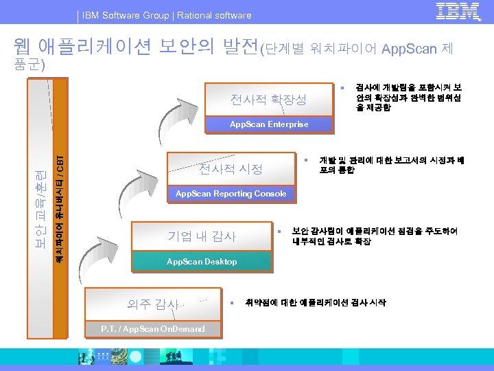 IBM Software Group   Rational software ® 웹 애플리케이션 보안의 발전(단계별 워치파이어 App. Scan