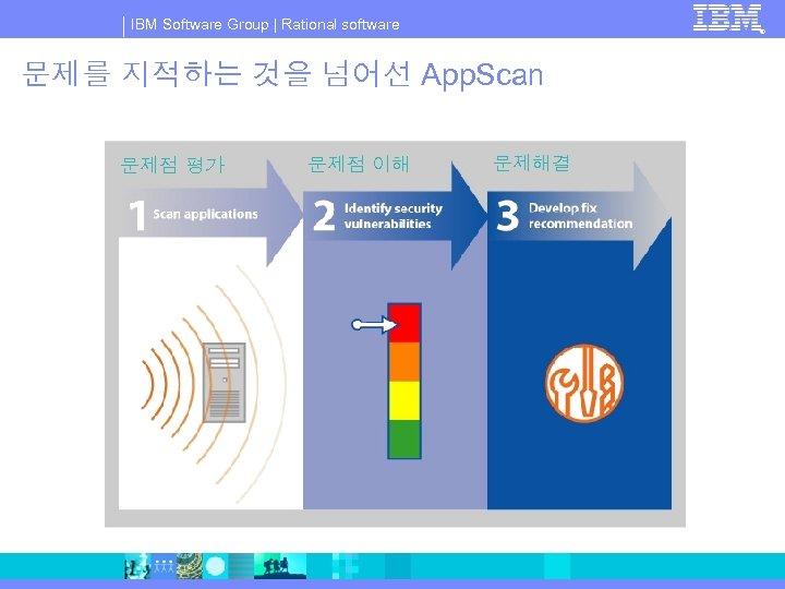 IBM Software Group   Rational software ® 문제를 지적하는 것을 넘어선 App. Scan 문제점