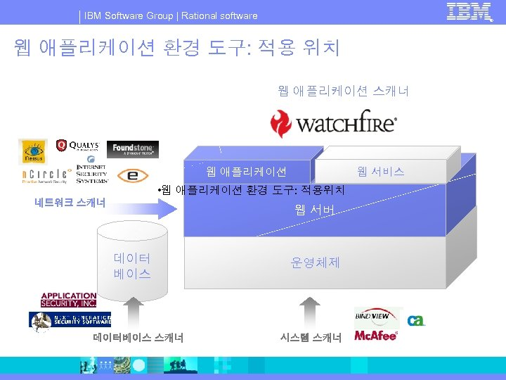 IBM Software Group | Rational software ® 웹 애플리케이션 환경 도구: 적용 위치 웹