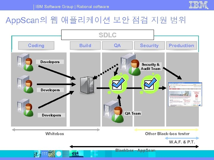 IBM Software Group | Rational software ® App. Scan의 웹 애플리케이션 보안 점검 지원