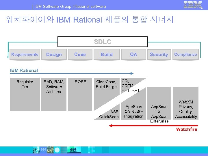IBM Software Group | Rational software ® 워치파이어와 IBM Rational 제품의 통합 시너지 SDLC