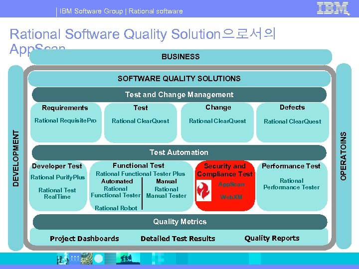 IBM Software Group | Rational software ® Rational Software Quality Solution으로서의 App. Scan BUSINESS