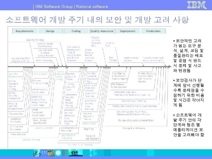 IBM Software Group   Rational software ® 소프트웨어 개발 주기 내의 보안 및 개발