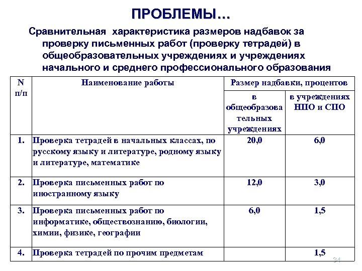 ПРОБЛЕМЫ… Сравнительная характеристика размеров надбавок за проверку письменных работ (проверку тетрадей) в общеобразовательных учреждениях