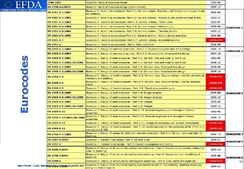 Eurocodes 17 Marco Ferrari – Codici, Standards & QA – Frascati, 19 gennaio 2007