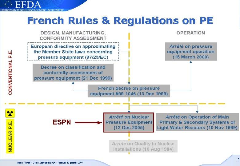 French Rules & Regulations on PE ESPN 7 Marco Ferrari – Codici, Standards &