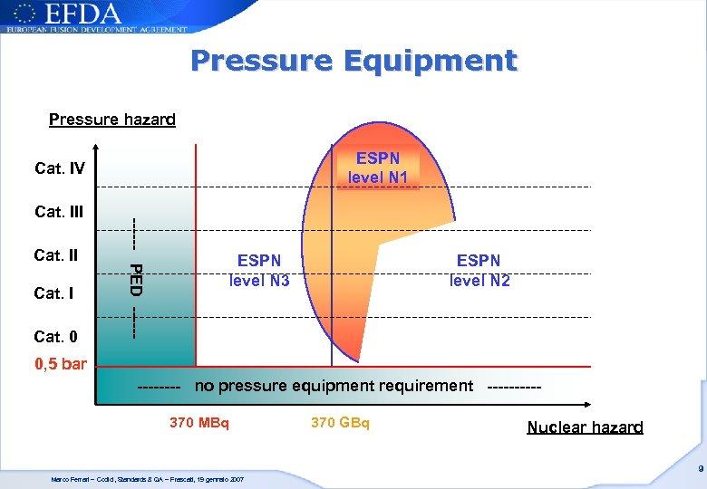 Pressure Equipment Pressure hazard ESPN level N 1 Cat. IV Cat. II Cat. 0