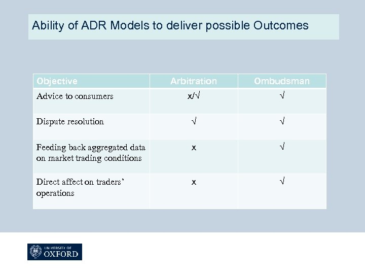 Ability of ADR Models to deliver possible Outcomes Objective Arbitration Ombudsman x/√ √ Dispute