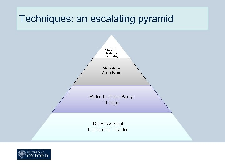 Techniques: an escalating pyramid Adjudication binding or non-binding Mediation/ Conciliation Refer to Third Party: