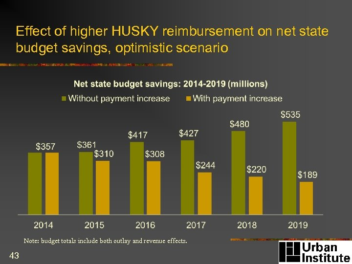 Effect of higher HUSKY reimbursement on net state budget savings, optimistic scenario Note: budget