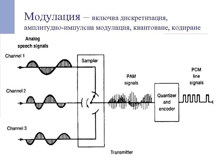 Модулация – включва дискретизация, амплитудно-импулсна модулация, квантоване, кодиране