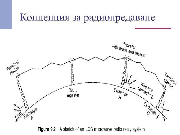 Концепция за радиопредаване