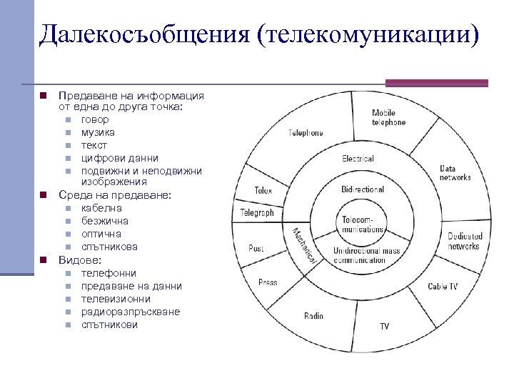 Далекосъобщения (телекомуникации) n Предаване на информация от една до друга точка: n n n