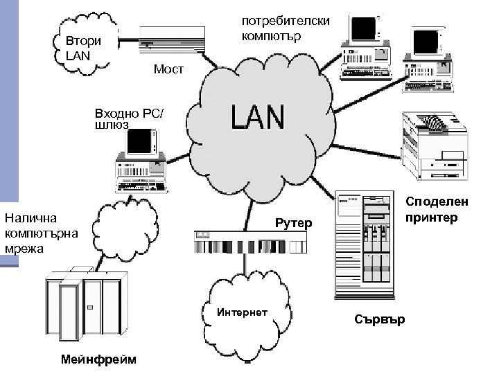 Втори LAN потребителски компютър Мост Входно PC/ шлюз Налична компютърна мрежа Рутер Интернет Мейнфрейм