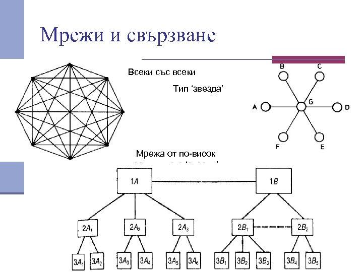 Мрежи и свързване Всеки със всеки Тип 'звезда' Мрежа от по висок ред –