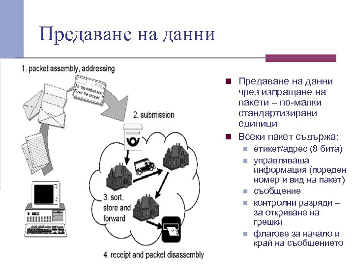 Предаване на данни n Предаване на данни чрез изпращане на пакети – по малки