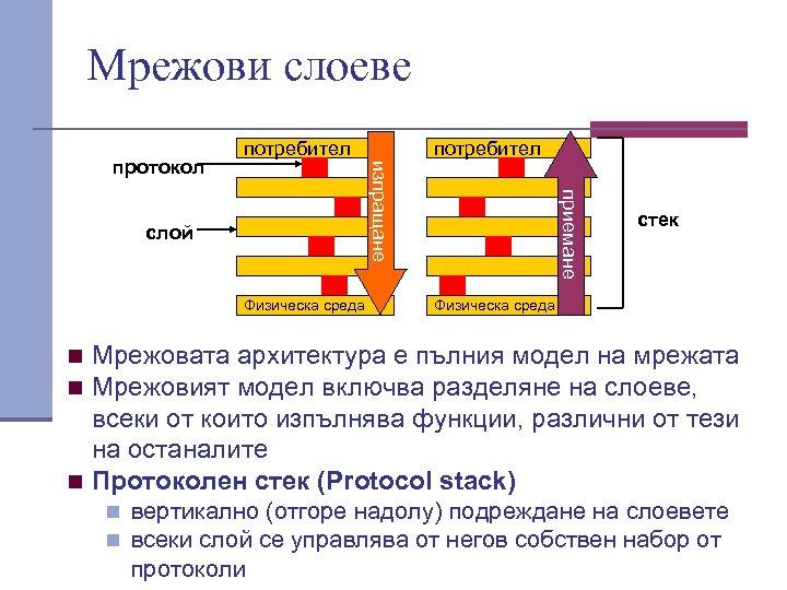 Мрежови слоеве потребител слой Физическа среда приемане изпращане протокол потребител стек Физическа среда n