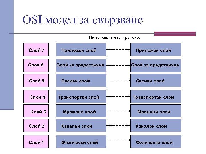 ОSI модел за свързване Пиър към пиър протокол Слой 7 Слой 6 Слой 5