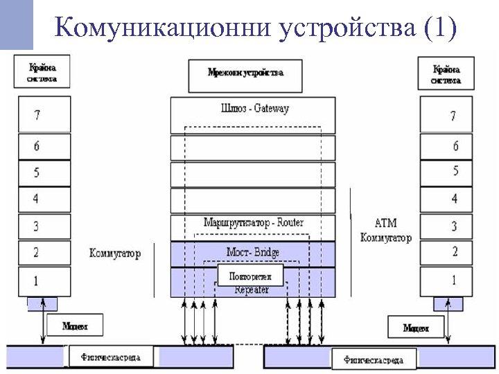 Комуникационни устройства (1)
