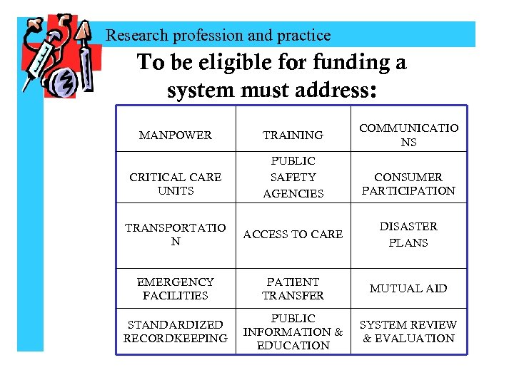 Research profession and practice To be eligible for funding a system must address: MANPOWER