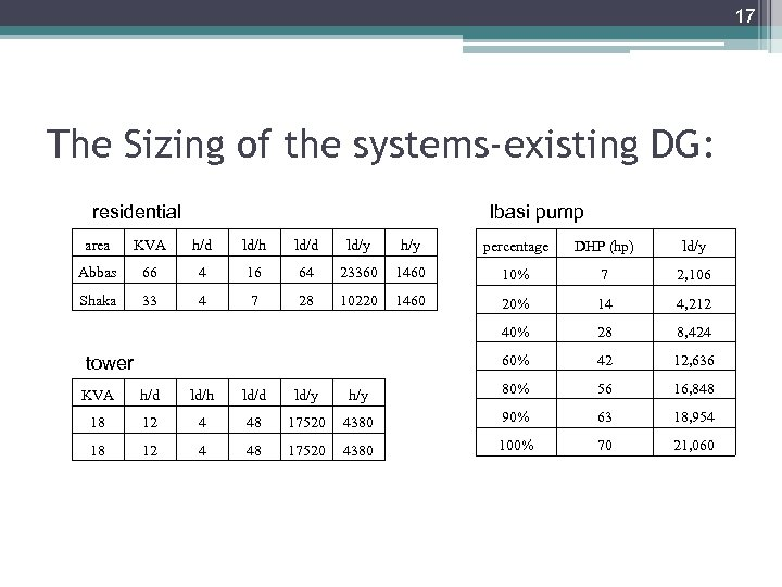 17 The Sizing of the systems-existing DG: residential Ibasi pump area KVA h/d ld/h