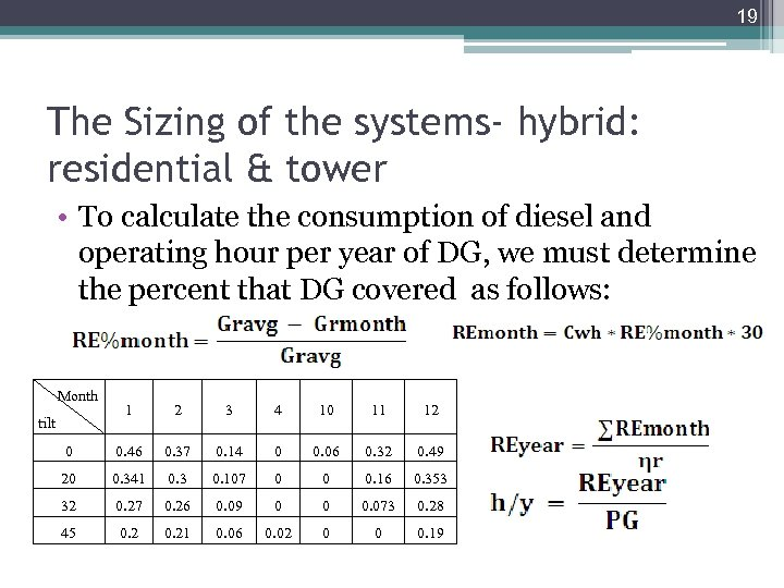 19 The Sizing of the systems- hybrid: residential & tower • To calculate the