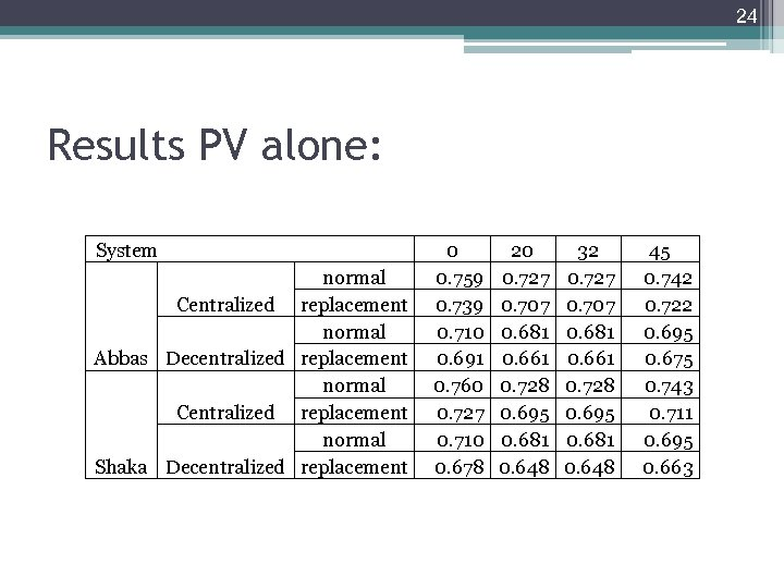 24 Results PV alone: System normal Centralized replacement normal Abbas Decentralized replacement normal Centralized