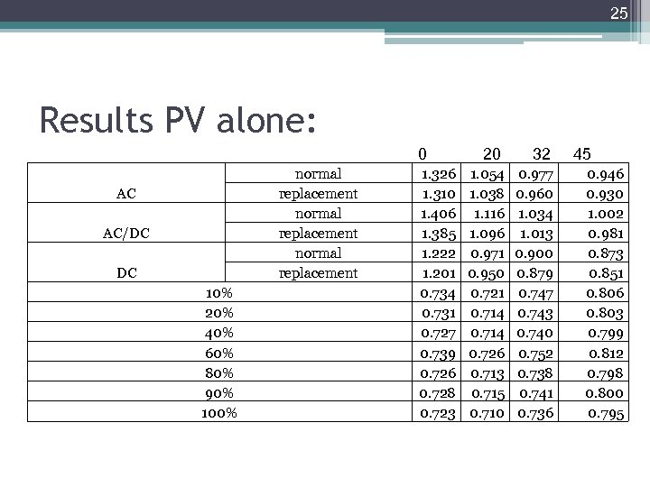 25 Results PV alone: 0 normal replacement AC AC/DC DC 10% 20% 40% 60%