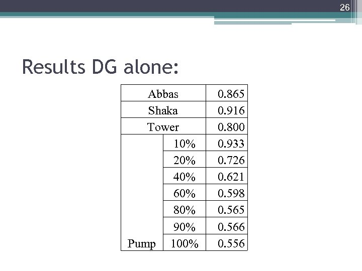 26 Results DG alone: Abbas Shaka Tower 10% 20% 40% 60% 80% 90% Pump