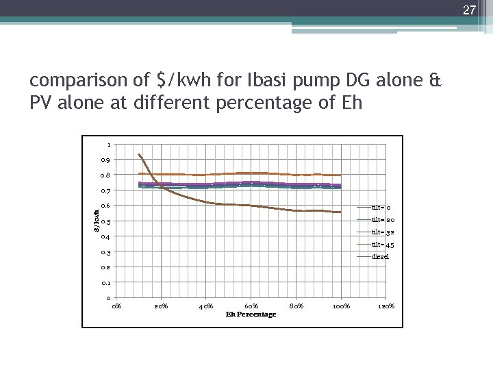 27 comparison of $/kwh for Ibasi pump DG alone & PV alone at different
