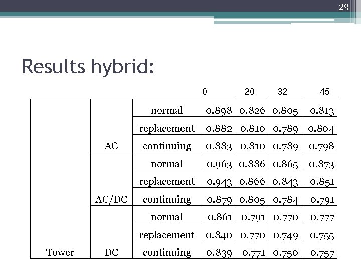 29 Results hybrid: 0 normal replacement AC 20 32 0. 898 0. 826 0.