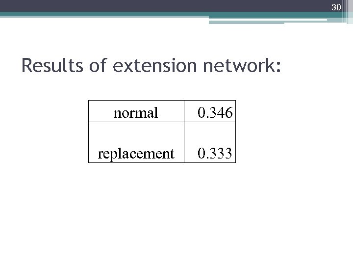30 Results of extension network: normal 0. 346 replacement 0. 333